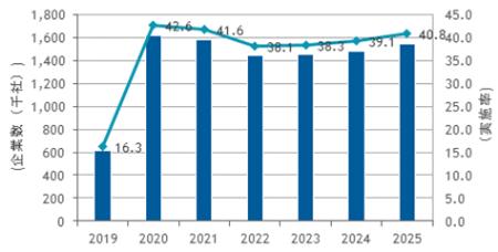 図●国内テレワーク市場 テレワーク 導入企業予測、2019年~2025年