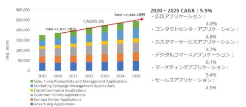 図1●国内CRMアプリケーション市場予測