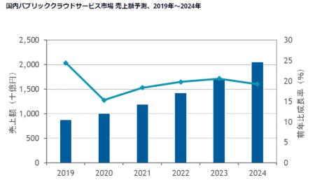 図1●国内パブリッククラウドサービス市場売上額予測、2019年~2024年