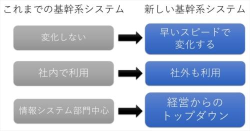 新しい基幹系システムを考える際のキーワード