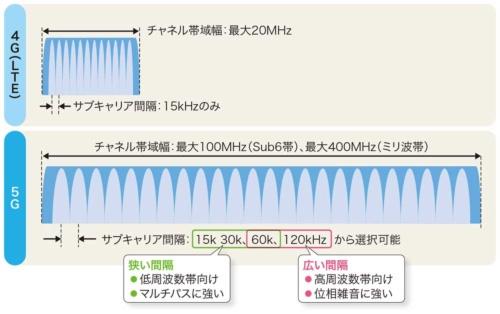 高周波数帯による広帯域化で通信を高速に