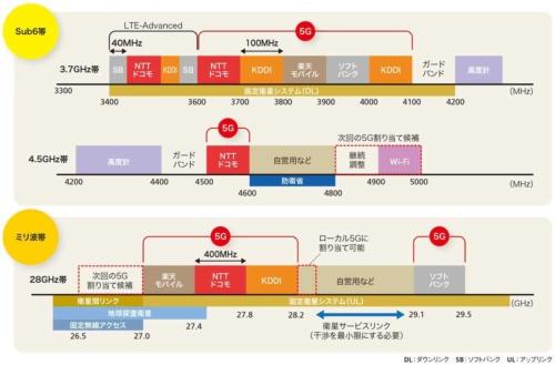 国内での5G向け周波数の割り当て