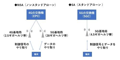 ローカル5Gのネットワーク構成。4G(LTE)を併用するNSA(ノンスタンドアローン)と、5Gだけで動作するSA(スタンドアローン)の2種類がある
