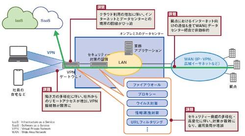 図 オンプレミスのデータセンターを中心とした現在の企業ネットワークの課題