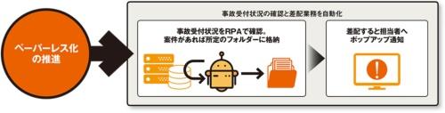 損害保険ジャパンにおける2020年春以降のRPAの適用例