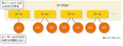 リージョンとゾーンとデータセンターの関係