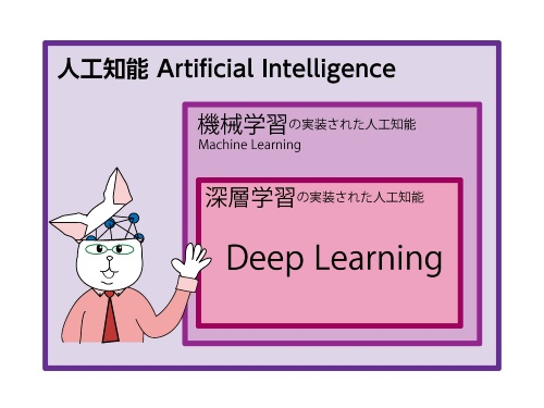 図30-2 人工知能と機械学習と深層学習