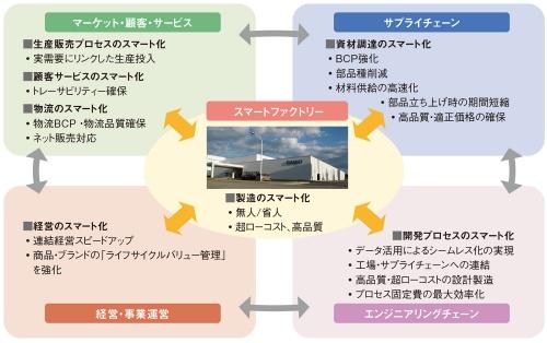 図1 カシオ計算機が2020年6月に開始した改革プロジェクト