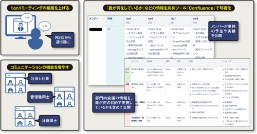 イーブックイニシアティブジャパンが実施しているコミュニケーション促進策。1on1を軸に対話の機会を増やして情報を共有