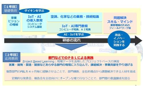ダイキン情報技術大学のカリキュラムのイメージ