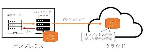 バックアップデータをオンプレミスとクラウドに置く構成