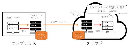バックアップサーバーをオンプレミスとクラウドに置く構成