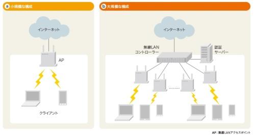 無線LANを使ったネットワーク構成の例