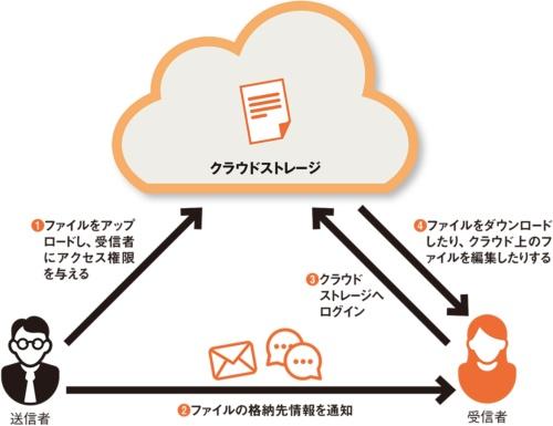 図 クラウドストレージを活用したファイル共有方法