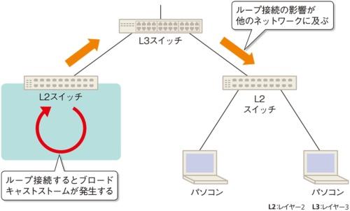 ネットワークトラブルの主な原因になるループ接続