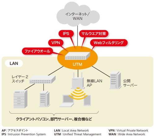 UTMは企業のLANを総合的に保護するセキュリティー装置