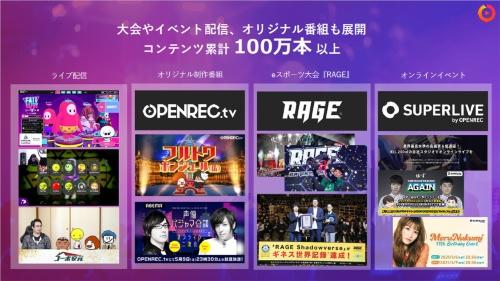 OPENREC.tvはユーザーによるゲームプレーのライブ配信の他、オリジナル番組やeスポーツ大会などの配信も実施しており、累計100万本以上のコンテンツを展開してきたという