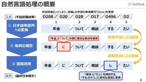 手話から抽出した単語を並べただけでは文章として不足している部分があることから、深層学習技術によって抜けを補い、日本語の文章に整える仕組みも備えている