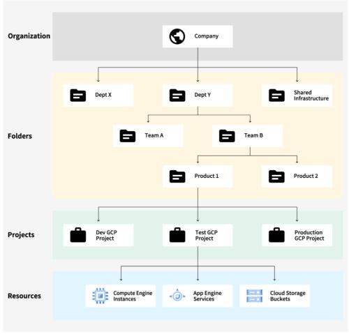 組織、プロジェクト、リソースの関係