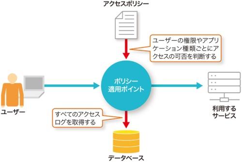 ゼロトラストを実現するための構成例