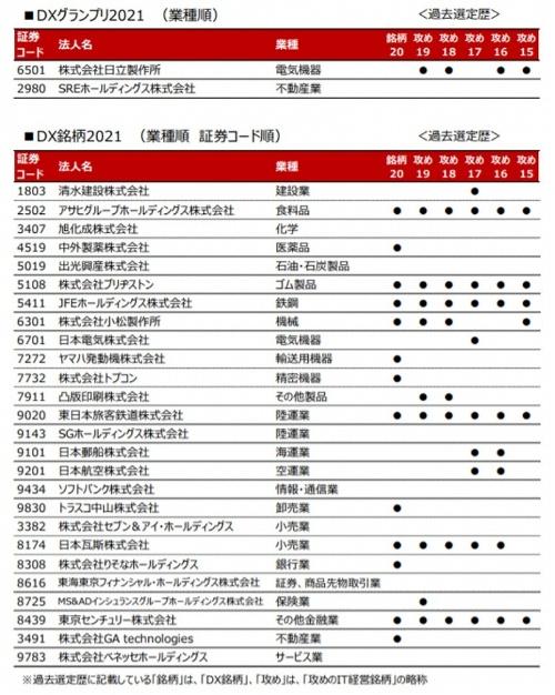 「DX銘柄2021」の企業一覧。DXグランプリと合わせて28社が選定された