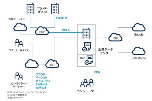 図1●データセンターを中心にした従来型のネットワークセキュリティ