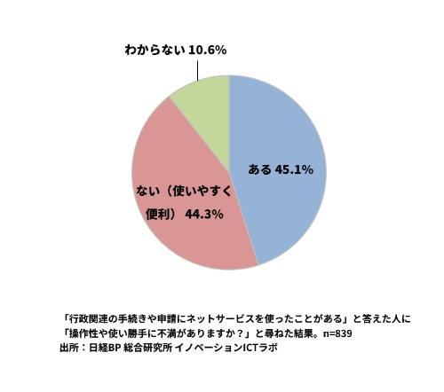 行政手続きに関するネットサービスに不満を持つ人が45%に上った