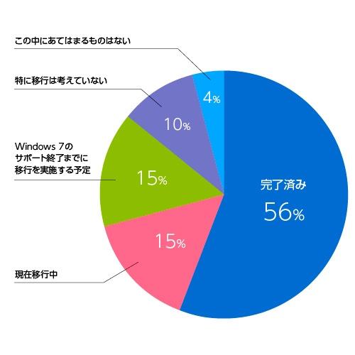 図 中小企業におけるWindows10への移行状況