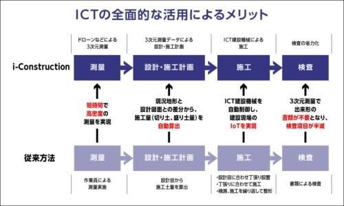 ICT活用によって、建設現場での生産性向上や働きやすさを目指す、国土交通省が掲げる「i-Construction」。その活用推進や導入に向けて、コアの様々なソリューションが貢献する