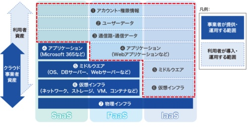 図1●クラウドの責任共有モデル