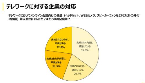 テレワークが実施されている企業のうち、ヘッドセットの支給に対して不満を持つ企業は約半数を占める。