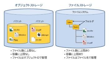 図1●ファイルストレージとオブジェクトストレージの違い