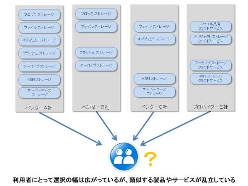 図1 乱立するストレージ製品とサービス
