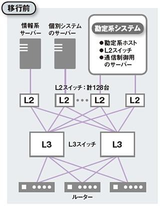 移行前のネットワーク基盤