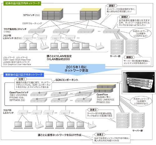 図1●庁内ネットワークをSDN化した品川区