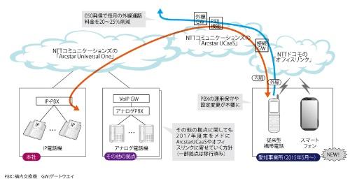 図1●IHIは社内の電話環境をクラウド型に移行