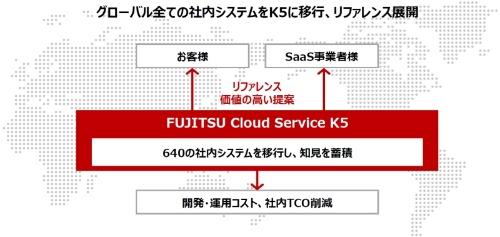 写真2●「FUJITSU Cloud Service K5」の狙い