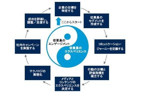 図1●従業員のエンゲージメントとエクスペリエンスのためのサイクル