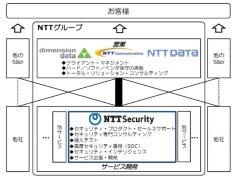 図1●NTTグループにおけるNTTセキュリティの位置付け(出所:NTTセキュリティ)