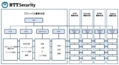図2●NTTセキュリティの組織体制(出所:NTTセキュリティ)
