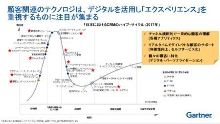 図1●2017年の日本におけるCRMハイプ・サイクル