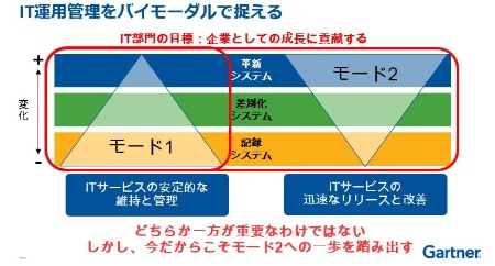 図1●IT運用管理をバイモーダルで捉える。ITサービスの安定的な維持と管理の「モード1」とITサービスの迅速なリリースと改善の「モード2」の両面で捉える