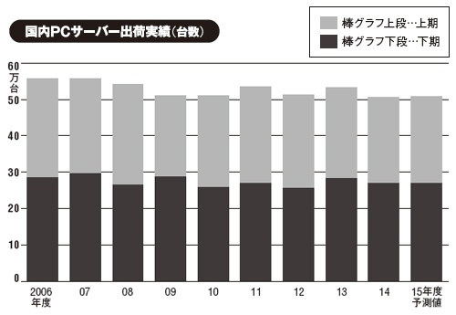 出所:MM総研(2015年6月24日発表)
