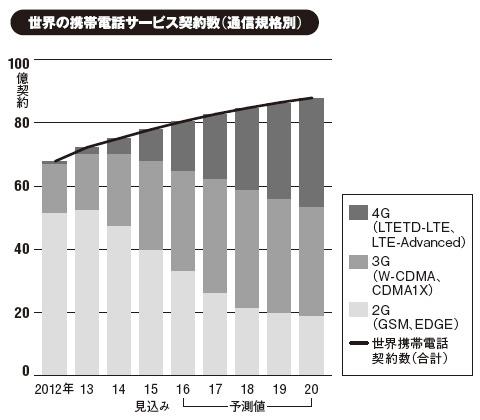 出所:矢野経済研究所(2014年6月~15年5月調査)