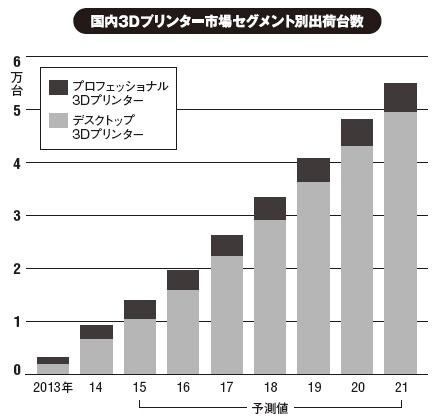 出所:IDC Japan(2015年6月発表)