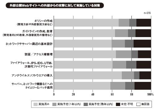 出所:ガートナー ジャパン(2015年3月調査)