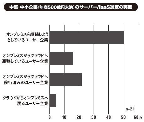 出所:ノークリサーチ(2015年4月調査)