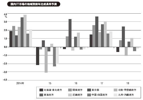 出所:IDC Japan(2015年4月調査)