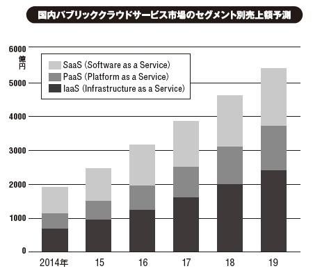 出所:IDC Japan(2015年8月発表)