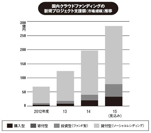 出所:矢野経済研究所(2015年8月発表)